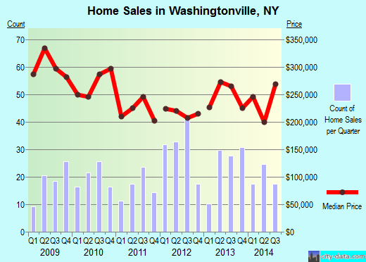 Washingtonville,NY real estate house value index trend
