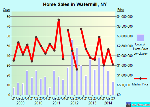 Watermill,NY real estate house value index trend