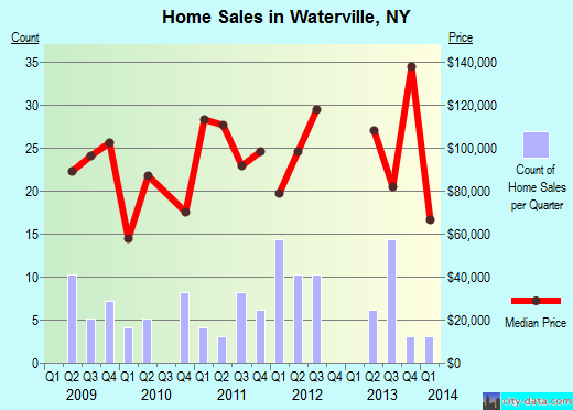 Waterville,NY real estate house value index trend