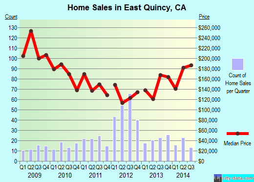East Quincy,CA real estate house value index trend