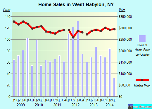 West Babylon,NY index of house prices