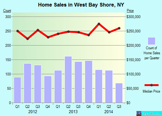 West Bay Shore,NY index of house prices