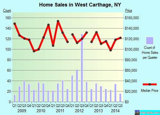 West Carthage,NY real estate house value index trend