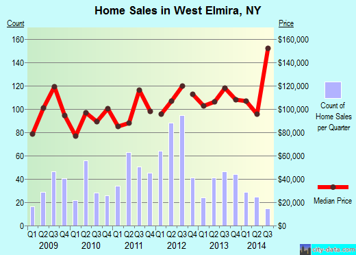 West Elmira,NY real estate house value index trend