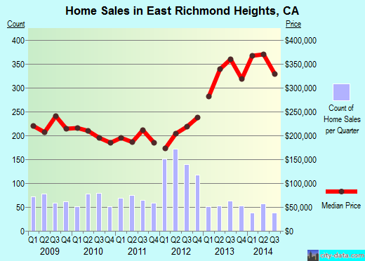 East Richmond Heights,CA real estate house value index trend
