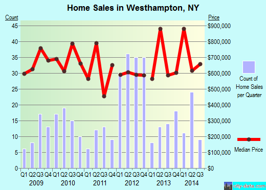 Westhampton,NY real estate house value index trend