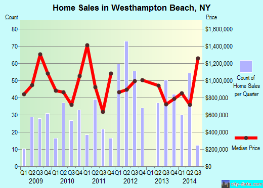 Westhampton Beach,NY real estate house value index trend