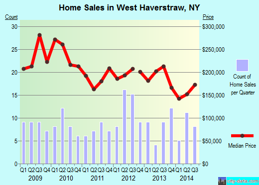 West Haverstraw,NY index of house prices