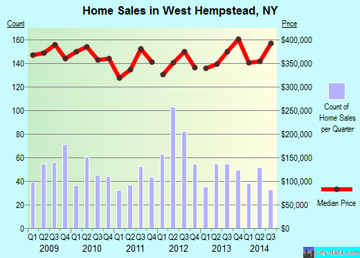 West Hempstead,NY index of house prices