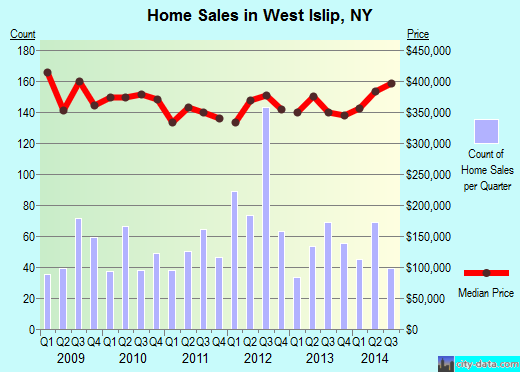 West Islip,NY real estate house value index trend
