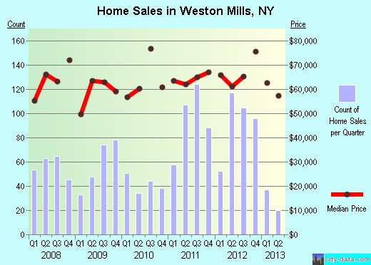 Weston Mills,NY real estate house value index trend