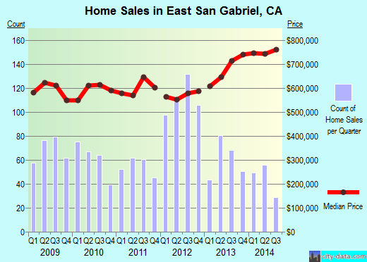 East San Gabriel,CA real estate house value index trend