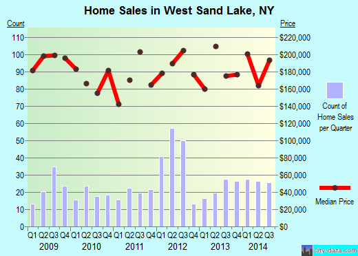 West Sand Lake,NY real estate house value index trend