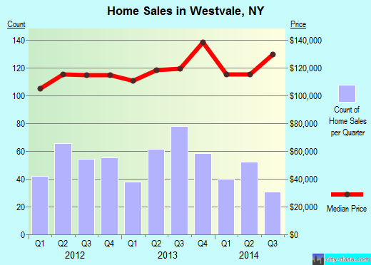 Westvale,NY real estate house value index trend