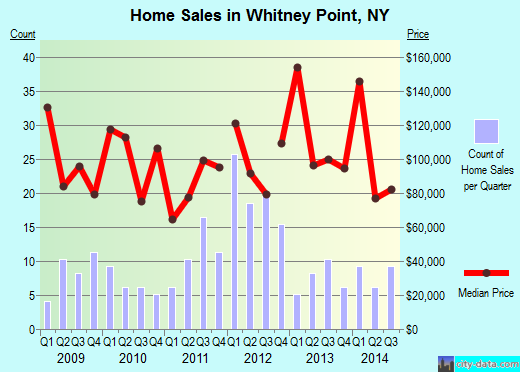 Whitney Point,NY real estate house value index trend