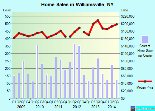 Williamsville,NY index of house prices