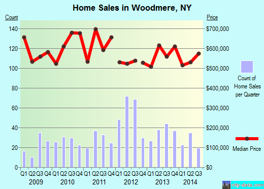 Woodmere,NY real estate house value index trend