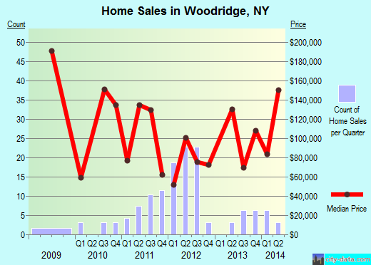 Woodridge,NY real estate house value index trend