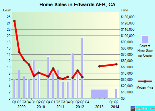 Edwards AFB,CA real estate house value index trend