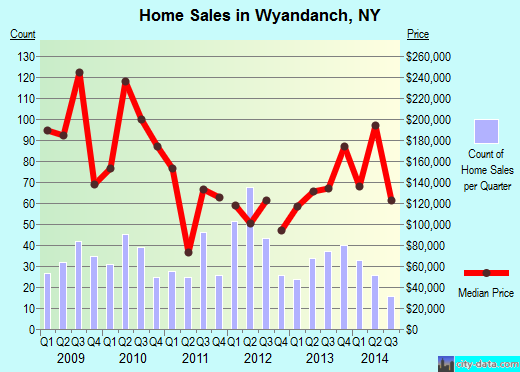 Wyandanch,NY real estate house value index trend