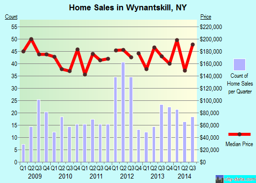 Wynantskill,NY real estate house value index trend