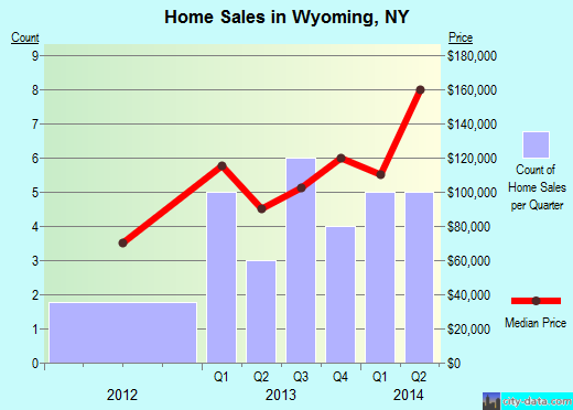 Wyoming,NY real estate house value index trend