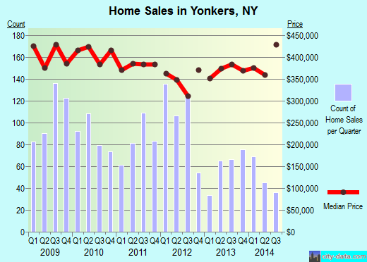 Yonkers,NY real estate house value index trend