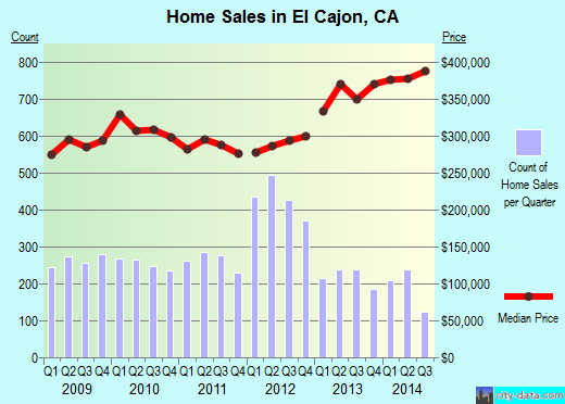 El Cajon,CA real estate house value index trend