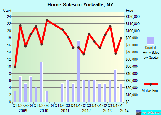 Yorkville,NY real estate house value index trend