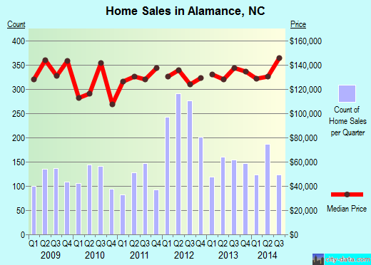 Alamance, NC index of house prices