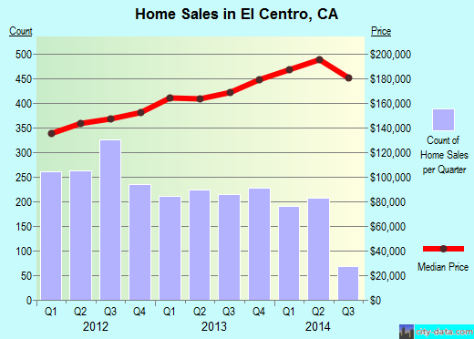 El Centro,CA real estate house value index trend