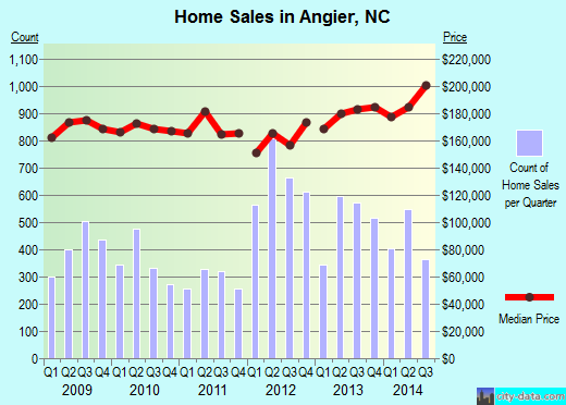 Angier, NC index of house prices