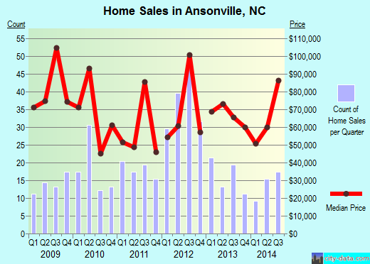 Ansonville,NC real estate house value index trend