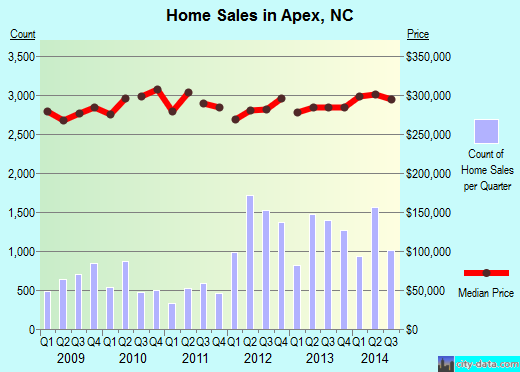 Apex,NC real estate house value index trend
