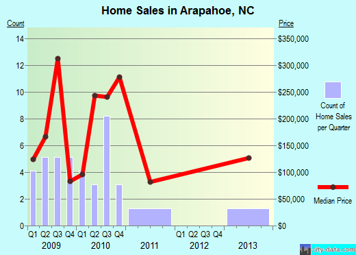 Arapahoe,NC real estate house value index trend