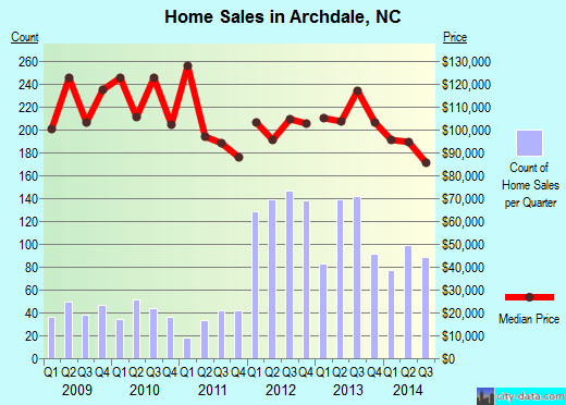 Archdale,NC real estate house value index trend