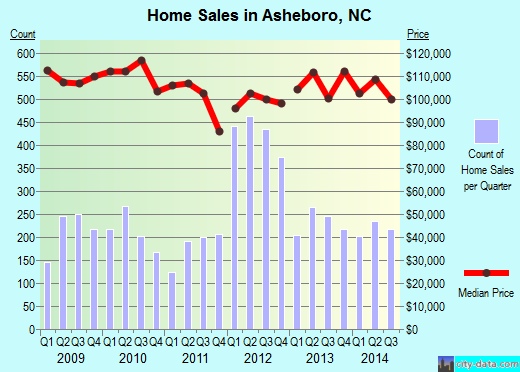 Asheboro,NC real estate house value index trend