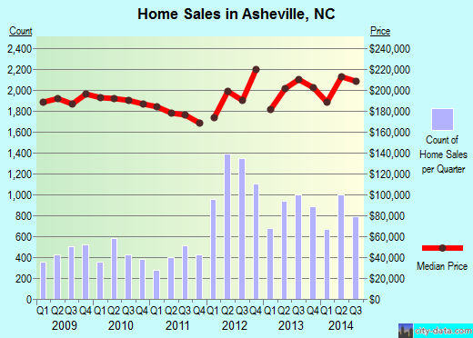 Asheville,NC real estate house value index trend