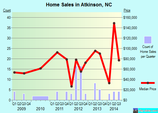 Atkinson,NC real estate house value index trend
