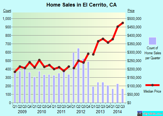 El Cerrito,CA real estate house value index trend