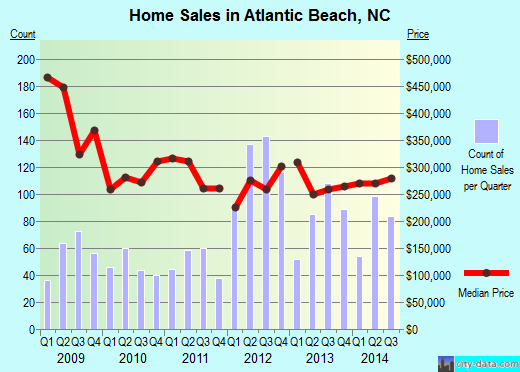 Atlantic Beach,NC real estate house value index trend