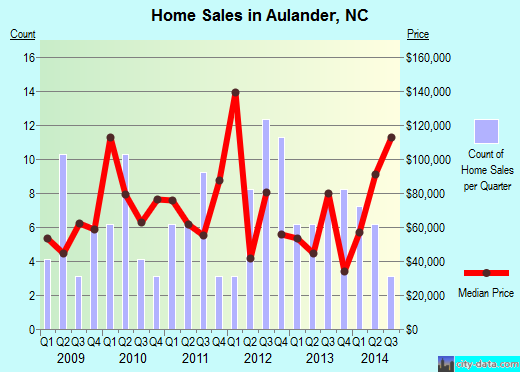 Aulander,NC real estate house value index trend
