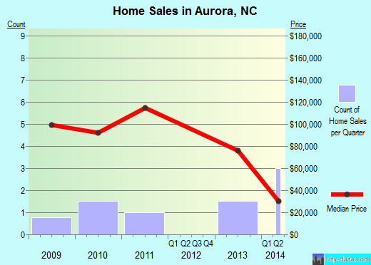 Aurora,NC real estate house value index trend
