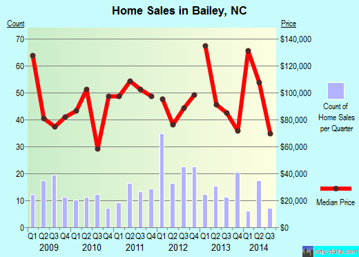 Bailey,NC real estate house value index trend