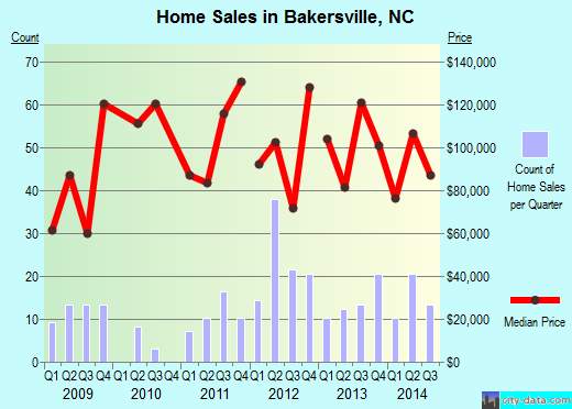 Bakersville,NC real estate house value index trend