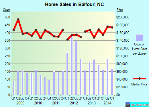 Balfour,NC real estate house value index trend
