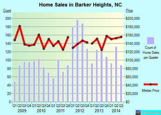 Barker Heights,NC real estate house value index trend