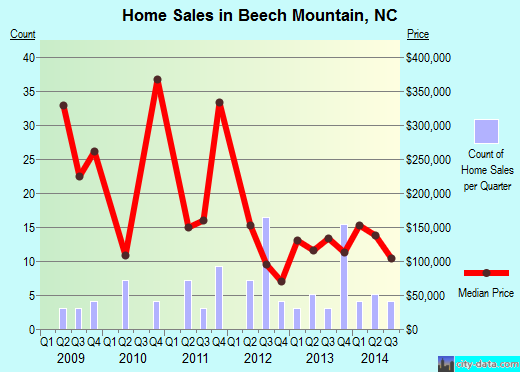 Beech Mountain,NC real estate house value index trend