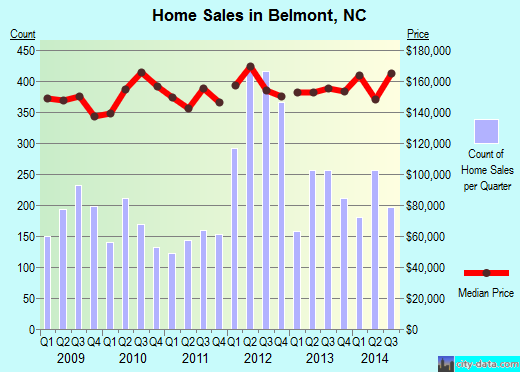 Belmont,NC real estate house value index trend