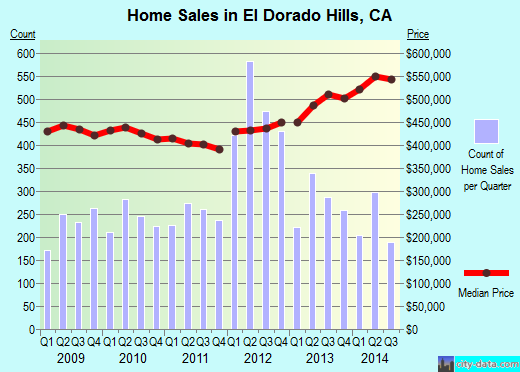 El Dorado Hills,CA real estate house value index trend